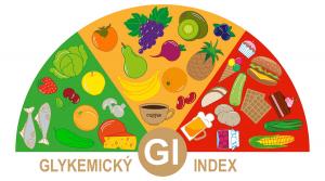 Glykemický_index